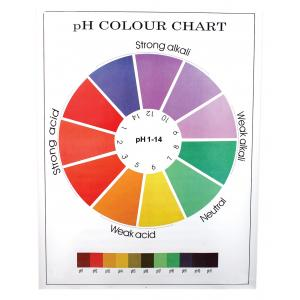 CHart, pH Colour